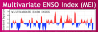 Multivariate ENSO